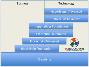 An overview of Blockchain trainings, blockchain courses. Blockchain cursus overzicht