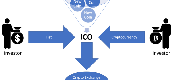 The role of Initial Coin Offerings in Financial Markets